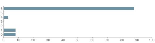 Chart?cht=bhs&chs=500x140&chbh=10&chco=6f92a3&chxt=x,y&chd=t:88,0,3,0,0,8,8&chm=t+88%,333333,0,0,10|t+0%,333333,0,1,10|t+3%,333333,0,2,10|t+0%,333333,0,3,10|t+0%,333333,0,4,10|t+8%,333333,0,5,10|t+8%,333333,0,6,10&chxl=1:|other|indian|hawaiian|asian|hispanic|black|white